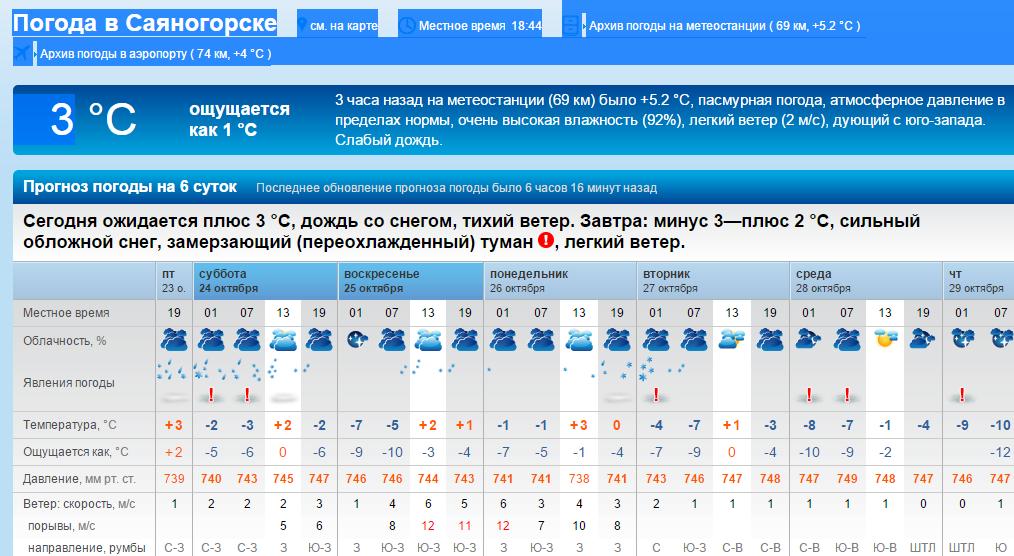 магазинов России погода в саяногорске на сегодня выживания автономного существования