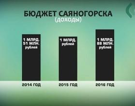 В Саяногорске из-за долгов казначейство заблокировало счета местной мэрии